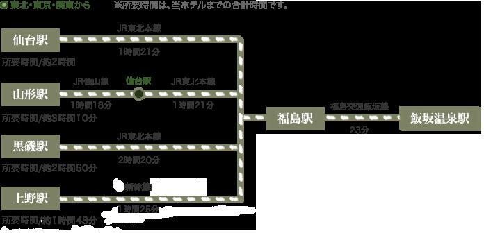 東北・東京・関東から